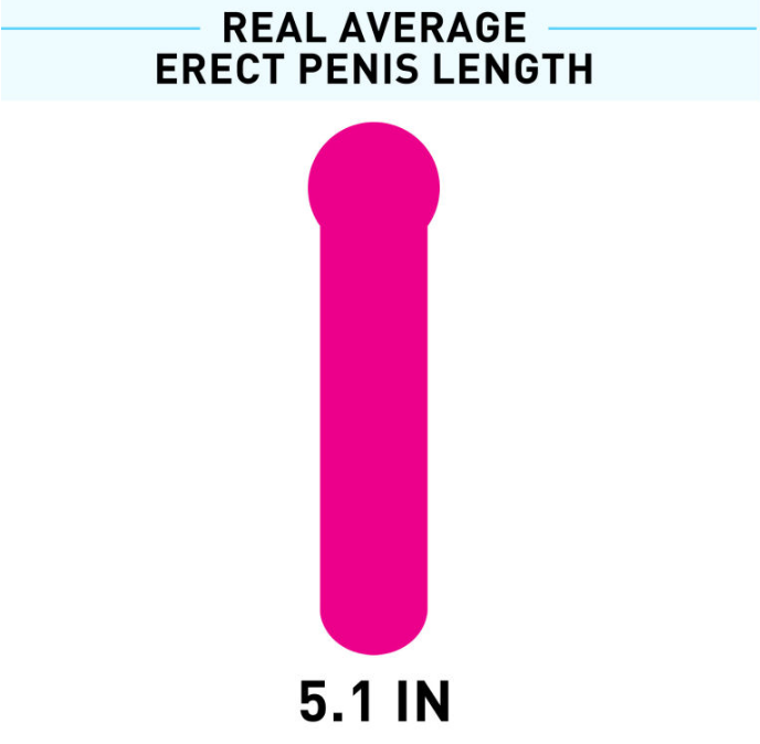 Map shows average penis sizes across the world, nepalese indian men have the smallest
