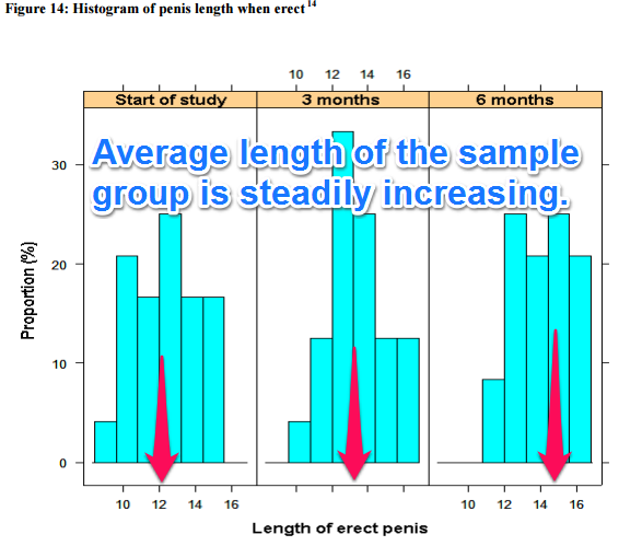 Annotated clinical study histogram results on penis extender device usage over time