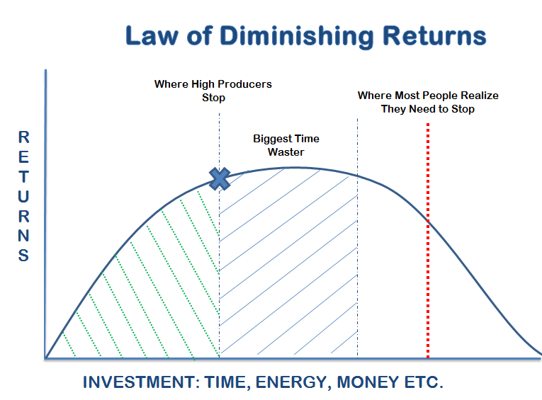 graph illustrating the concept of diminishing returns