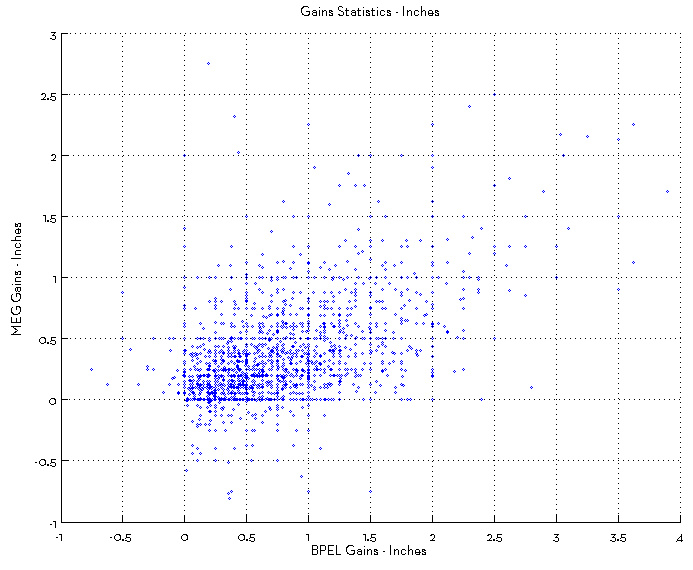 girth vs length gains scatter plot