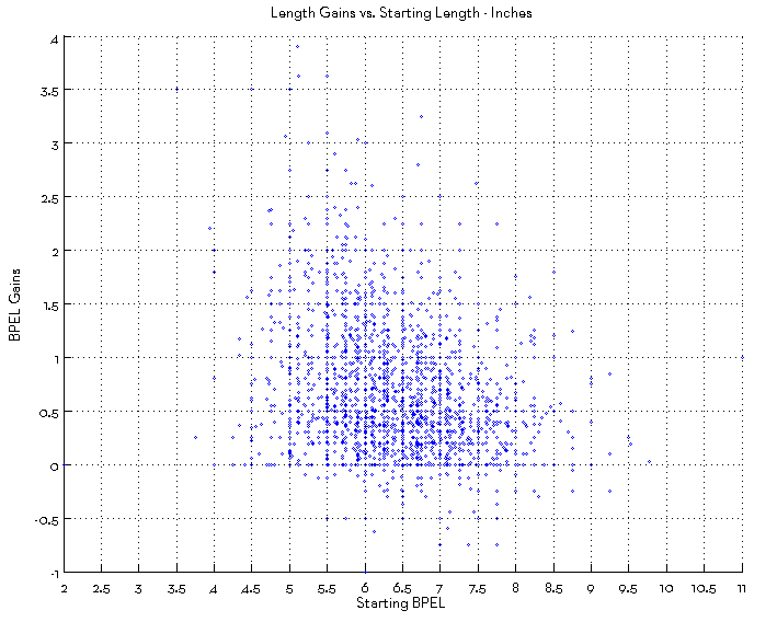 length gain results after penis enlargement training