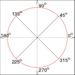 jelqing angles diagram circle