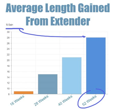 bar graph showing the average length gained from penis extenders over time.