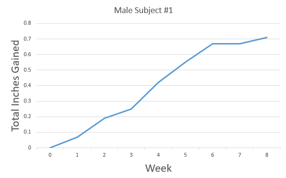 graph results from male subject #1