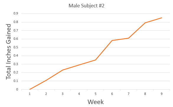 graph results from male subject #2