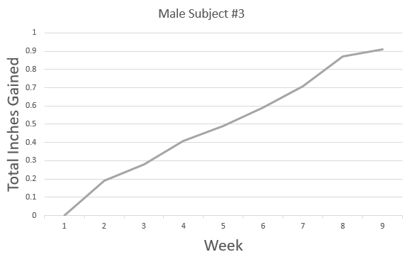 graph results from male subject #3