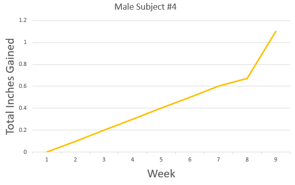 graph results from male subject #4