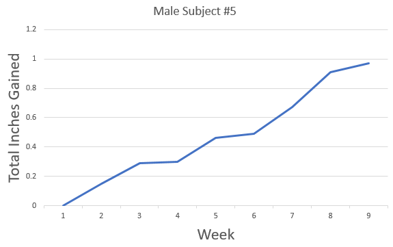 graph results from male subject #5